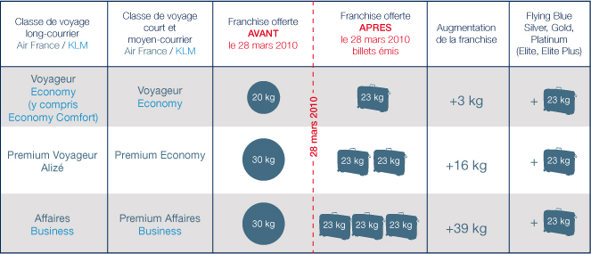 taille valise 23 kg