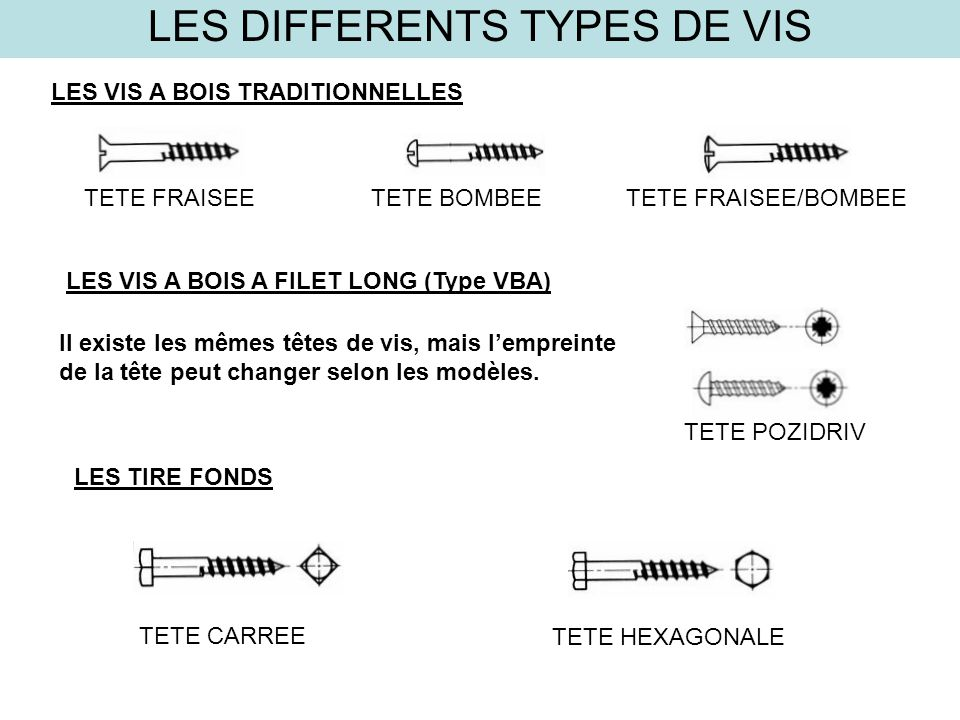 different type de vis