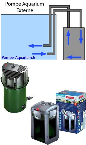 pompe aquarium externe